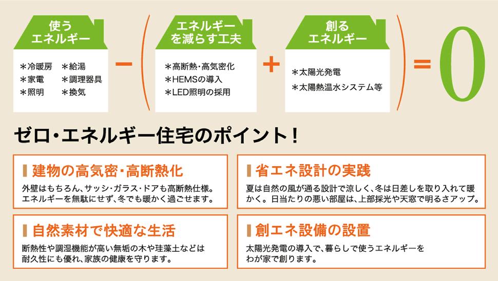 2iezukuri_zeroene02