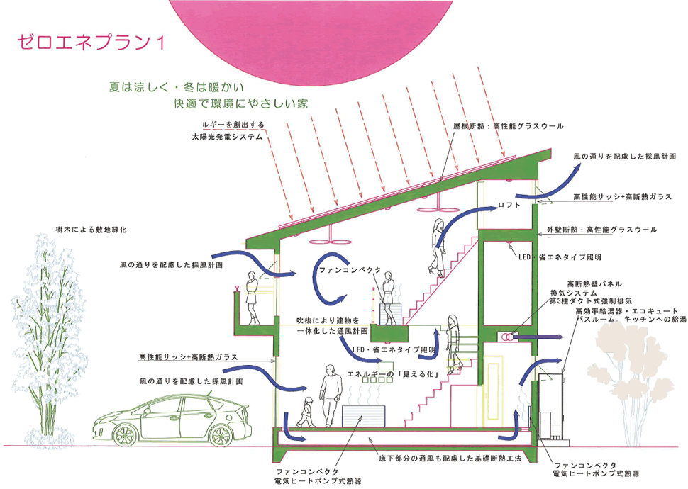 2iezukuri_zeroeneplan01